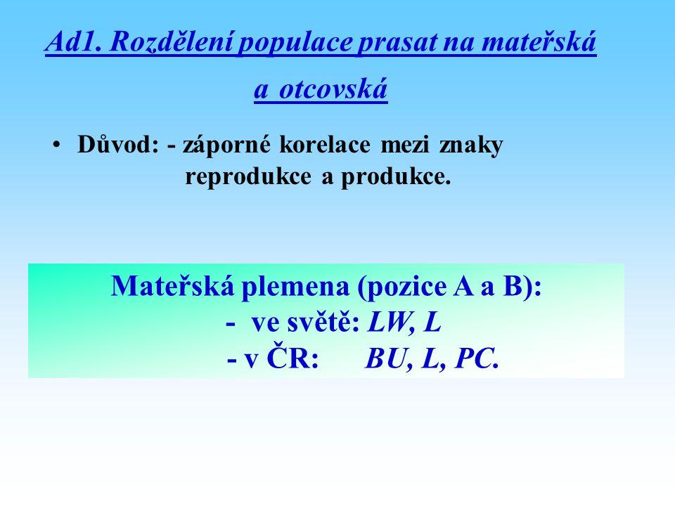 Ad1. Rozdělení populace prasat na mateřská a otcovská Důvod: - záporné korelace mezi znaky reprodukce a produkce. Mateřská plemena (pozice A a B): - v