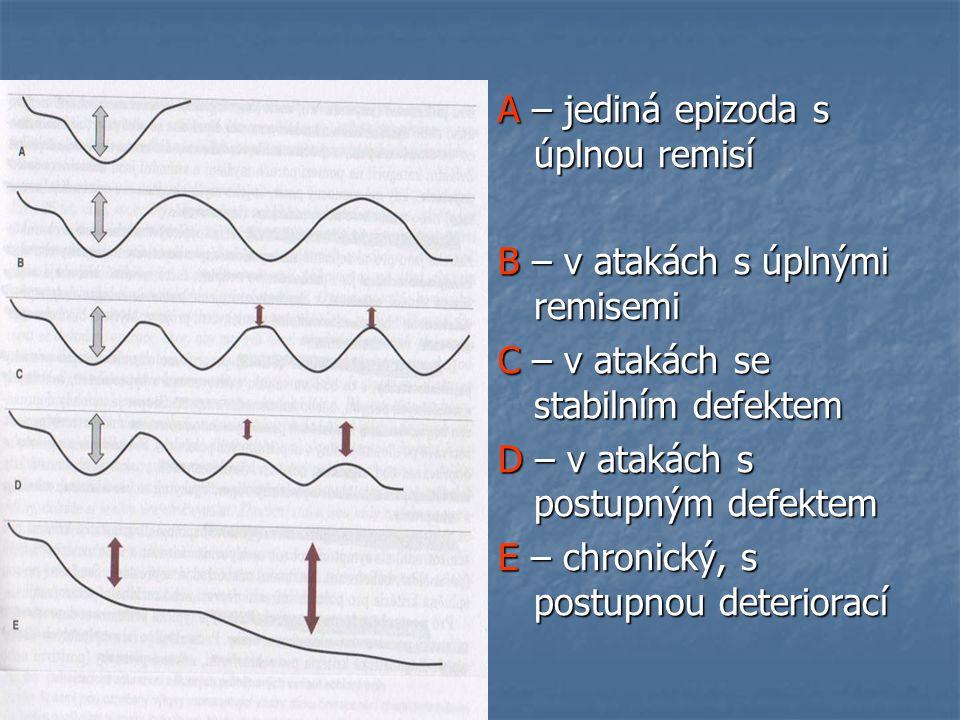 A – jediná epizoda s úplnou remisí B – v atakách s úplnými remisemi C – v atakách se stabilním defektem D – v atakách s postupným defektem E – chronic