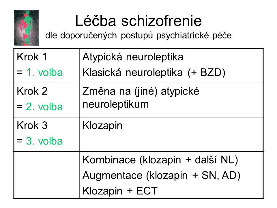 Léčba schizofrenie dle doporučených postupů psychiatrické péče Krok 1 = 1.