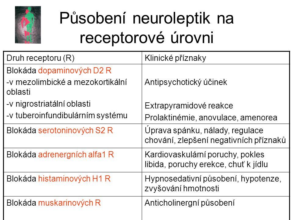 Působení neuroleptik na receptorové úrovni Druh receptoru (R)Klinické příznaky Blokáda dopaminových D2 R -v mezolimbické a mezokortikální oblasti -v nigrostriatální oblasti -v tuberoinfundibulárním systému Antipsychotický účinek Extrapyramidové reakce Prolaktinémie, anovulace, amenorea Blokáda serotoninových S2 RÚprava spánku, nálady, regulace chování, zlepšení negativních příznaků Blokáda adrenergních alfa1 RKardiovaskulární poruchy, pokles libida, poruchy erekce, chuť k jídlu Blokáda histaminových H1 RHypnosedativní působení, hypotenze, zvyšování hmotnosti Blokáda muskarinových RAnticholinergní působení