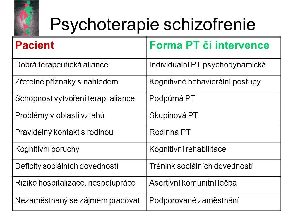 Psychoterapie schizofrenie PacientForma PT či intervence Dobrá terapeutická alianceIndividuální PT psychodynamická Zřetelné příznaky s náhledemKognitivně behaviorální postupy Schopnost vytvoření terap.