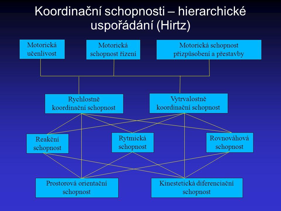 Koordinační schopnosti – hierarchické uspořádání (Hirtz) Motorická učenlivost Motorická schopnost řízení Motorická schopnost přizpůsobení a přestavby
