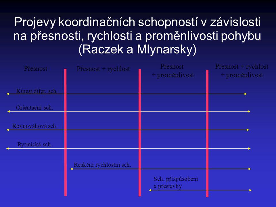 Projevy koordinačních schopností v závislosti na přesnosti, rychlosti a proměnlivosti pohybu (Raczek a Mlynarsky) Přesnost Přesnost + rychlost Přesnos
