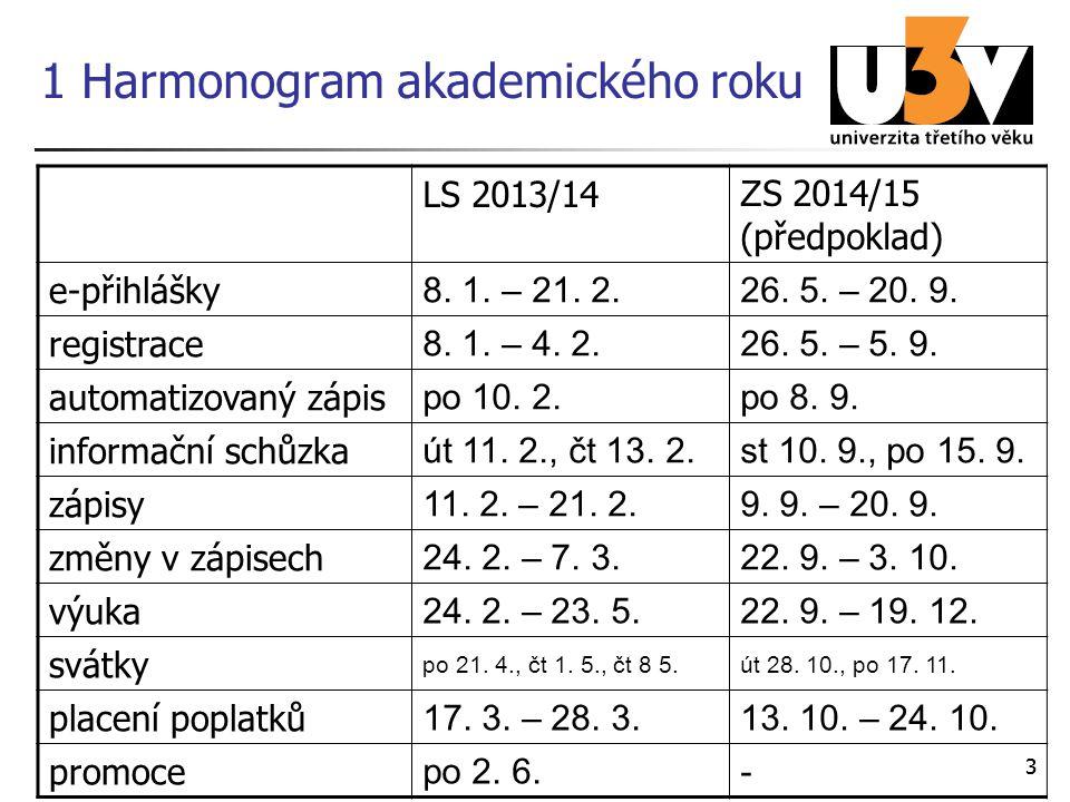 33 1 Harmonogram akademického roku LS 2013/14 Z S 2014/15 (předpoklad) e-přihlášky 8. 1. – 21. 2.26. 5. – 20. 9. registrace 8. 1. – 4. 2.26. 5. – 5. 9