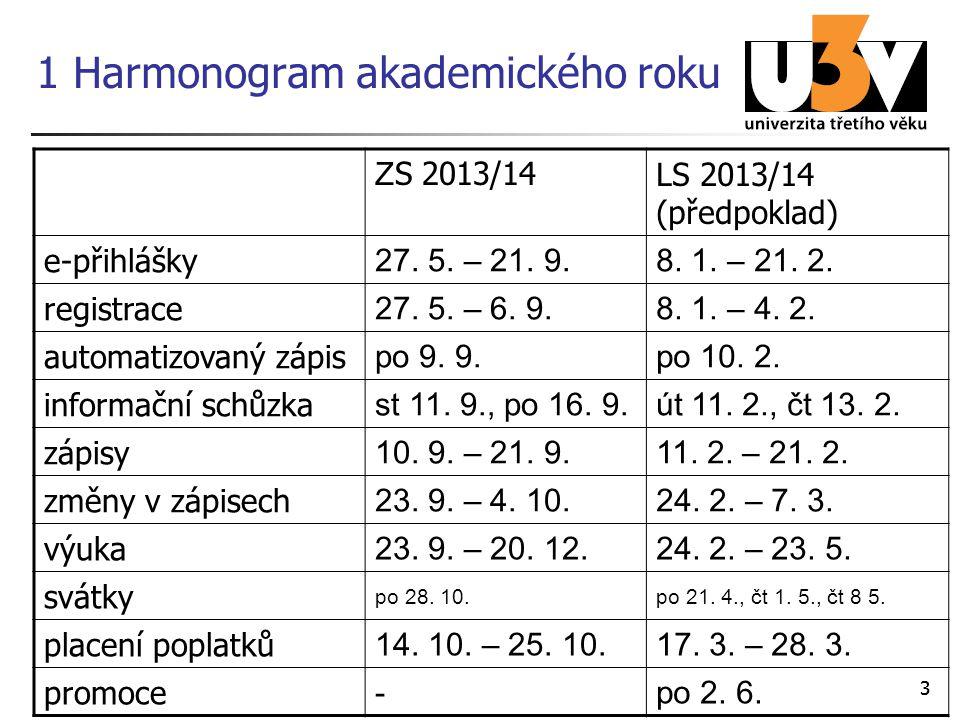 33 1 Harmonogram akademického roku Z S 2013/14LS 2013/14 (předpoklad) e-přihlášky 27. 5. – 21. 9.8. 1. – 21. 2. registrace 27. 5. – 6. 9.8. 1. – 4. 2.