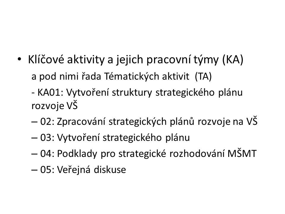 Klíčové aktivity a jejich pracovní týmy (KA) a pod nimi řada Tématických aktivit (TA) - KA01: Vytvoření struktury strategického plánu rozvoje VŠ – 02: Zpracování strategických plánů rozvoje na VŠ – 03: Vytvoření strategického plánu – 04: Podklady pro strategické rozhodování MŠMT – 05: Veřejná diskuse