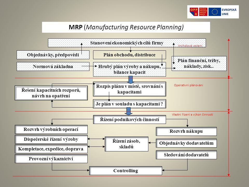 Stanovení ekonomických cílů firmy Plán obchodu, distribuce Normová základna Objednávky, předpovědi Hrubý plán výroby a nákupu, bilance kapacit Plán finanční, tržby, náklady, zisk..
