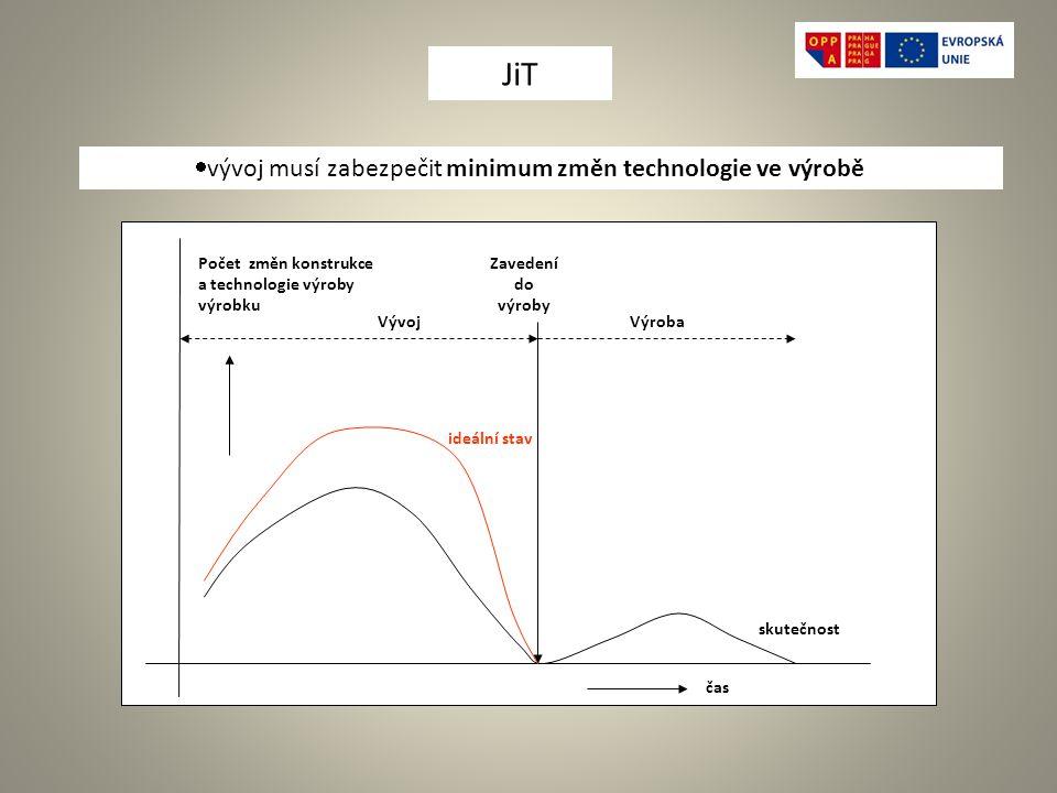  vývoj musí zabezpečit minimum změn technologie ve výrobě Počet změn konstrukce a technologie výroby výrobku čas Zavedení do výroby VýrobaVývoj skutečnost ideální stav JiT