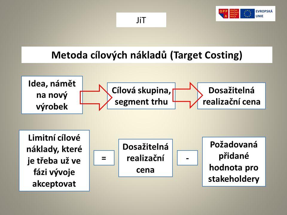 Metoda cílových nákladů (Target Costing) Idea, námět na nový výrobek Cílová skupina, segment trhu Dosažitelná realizační cena Požadovaná přidané hodnota pro stakeholdery Limitní cílové náklady, které je třeba už ve fázi vývoje akceptovat = Dosažitelná realizační cena - JiT