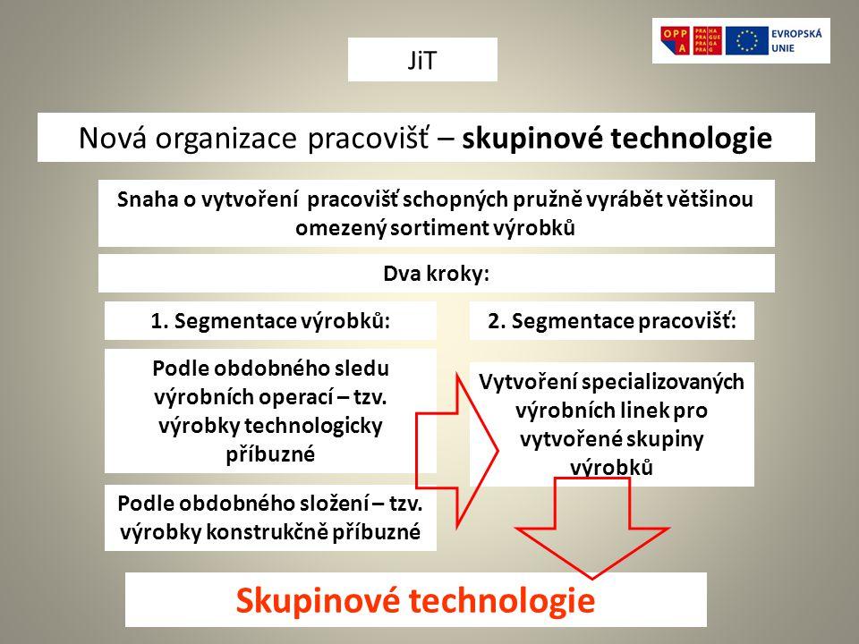 Nová organizace pracovišť – skupinové technologie Snaha o vytvoření pracovišť schopných pružně vyrábět většinou omezený sortiment výrobků Dva kroky: 1.
