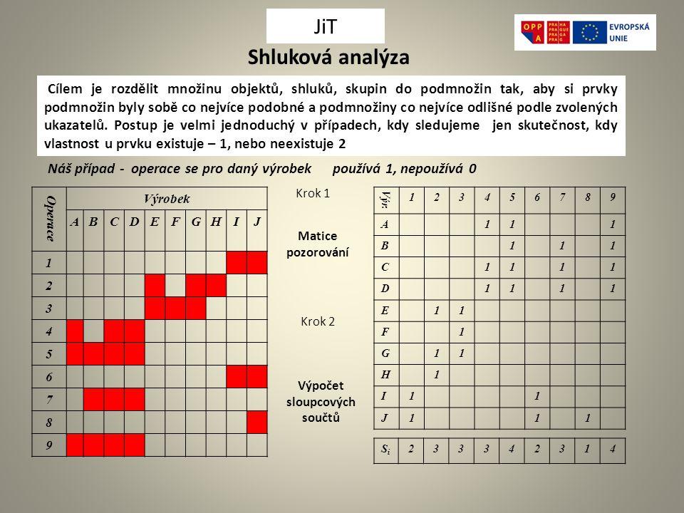 Shluková analýza Cílem je rozdělit množinu objektů, shluků, skupin do podmnožin tak, aby si prvky podmnožin byly sobě co nejvíce podobné a podmnožiny co nejvíce odlišné podle zvolených ukazatelů.