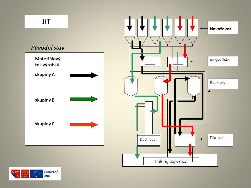 Navažovna Rozpouštění Reaktory Destilace Filtrace Balení, expedice Původní stav skupiny A skupiny B skupiny C Materiálový tok výrobků JiT