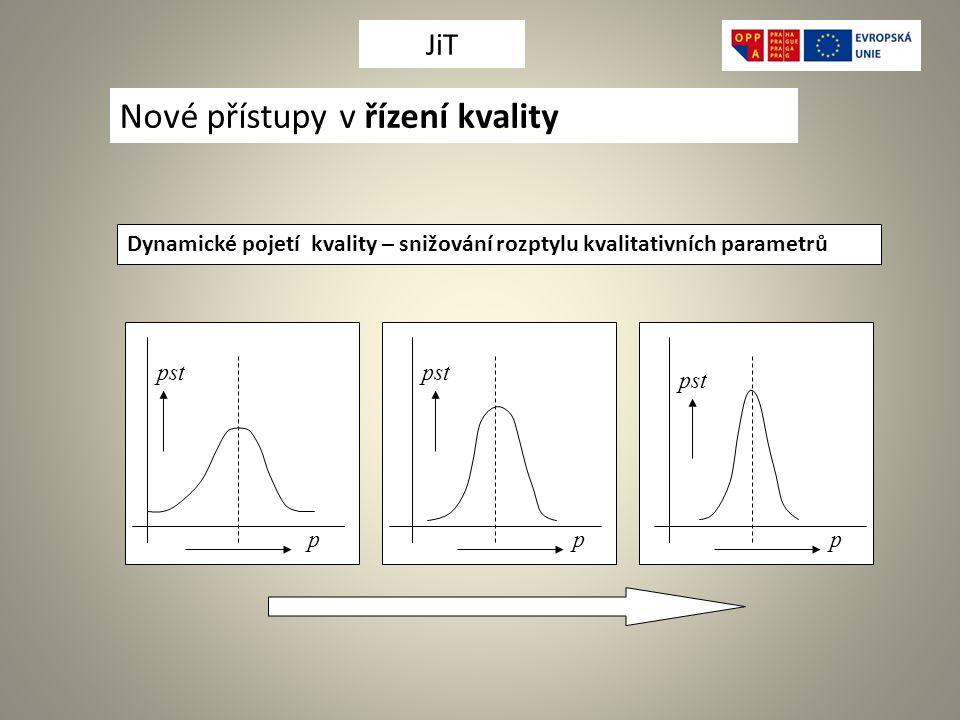 Dynamické pojetí kvality – snižování rozptylu kvalitativních parametrů ppp pst Nové přístupy v řízení kvality JiT