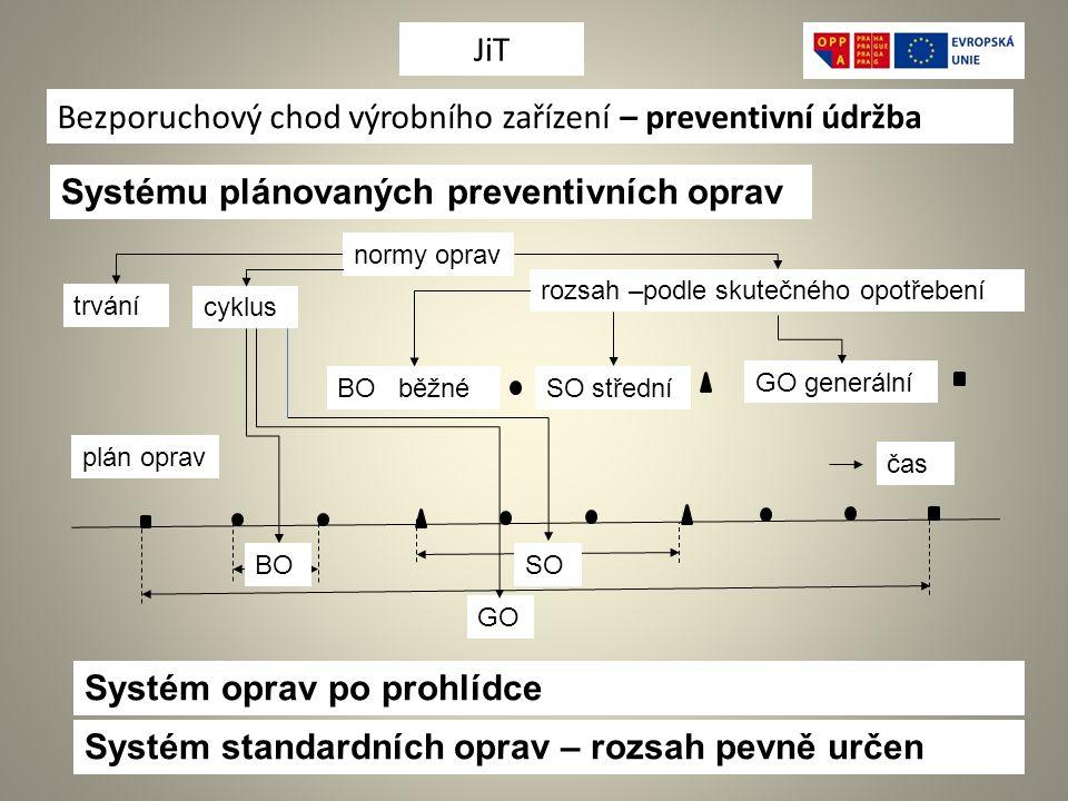 Bezporuchový chod výrobního zařízení – preventivní údržba Systému plánovaných preventivních oprav normy oprav rozsah –podle skutečného opotřebení trvání cyklus plán oprav GO BOSO BO běžnéSO střední GO generální Systém oprav po prohlídce Systém standardních oprav – rozsah pevně určen čas JiT