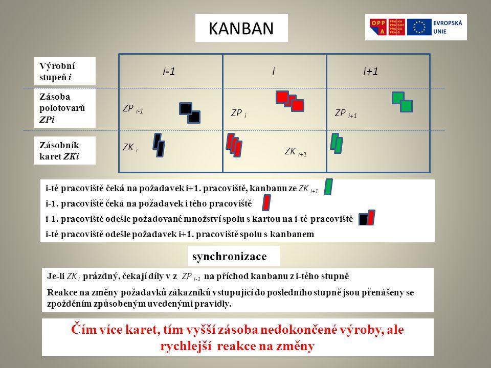 Výrobní stupeň i Zásoba polotovarů ZPi Zásobník karet ZKi ii+1i-1 ZP i-1 ZP i ZP i+1 ZK i ZK i+1 i-té pracoviště čeká na požadavek i+1.