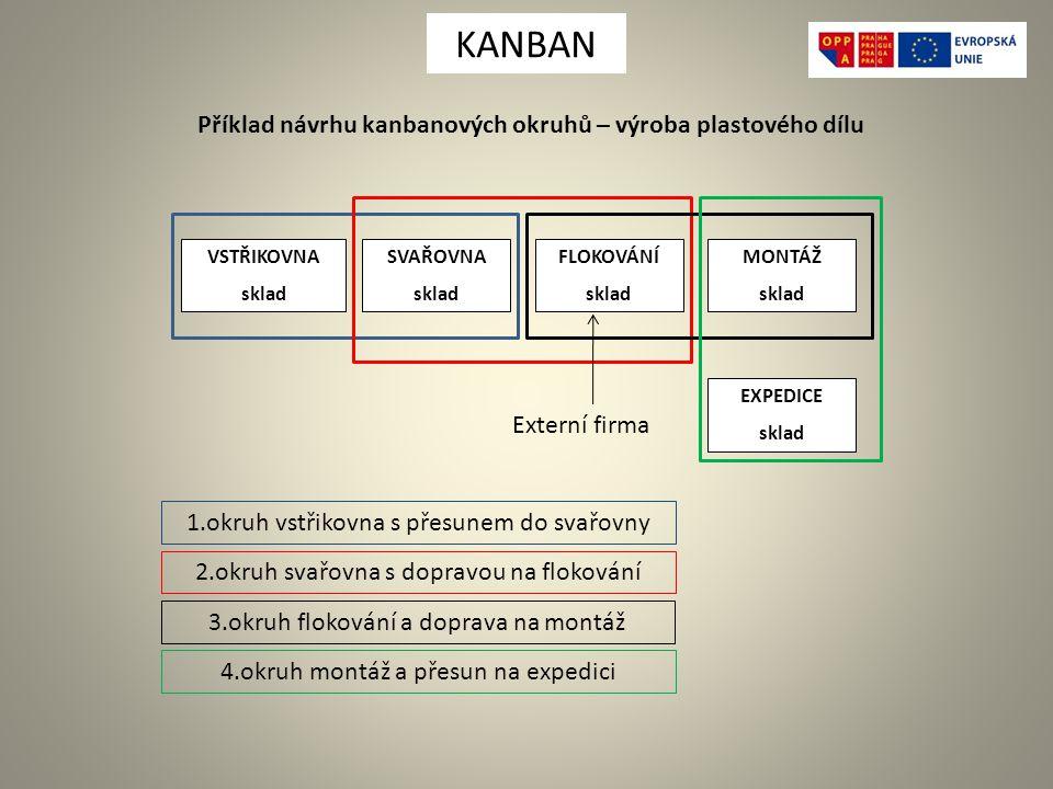 Příklad návrhu kanbanových okruhů – výroba plastového dílu VSTŘIKOVNA sklad SVAŘOVNA sklad FLOKOVÁNÍ sklad MONTÁŽ sklad EXPEDICE sklad 1.okruh vstřikovna s přesunem do svařovny 2.okruh svařovna s dopravou na flokování 3.okruh flokování a doprava na montáž 4.okruh montáž a přesun na expedici Externí firma KANBAN