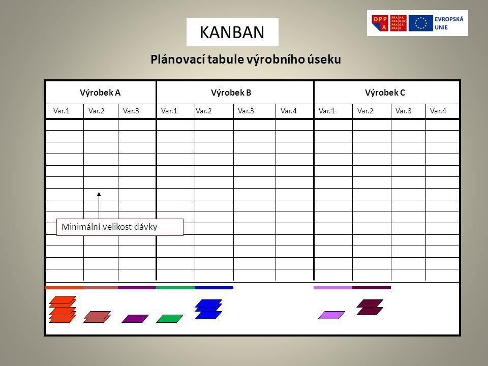 Plánovací tabule výrobního úseku Výrobek AVýrobek BVýrobek C Var.1Var.2Var.1Var.3 Var.4Var.1Var.2Var.3Var.4Var.2 Minimální velikost dávky KANBAN