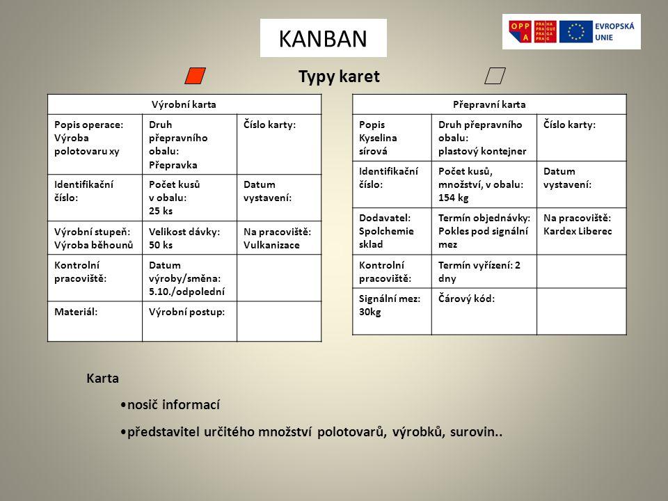 Karta nosič informací představitel určitého množství polotovarů, výrobků, surovin..