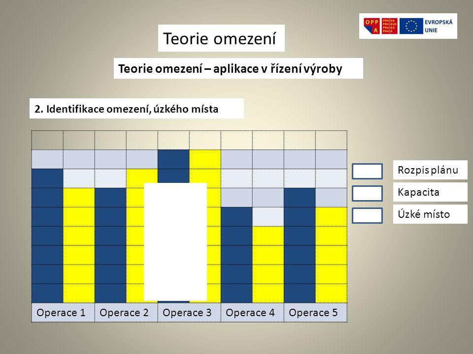 Teorie omezení – aplikace v řízení výroby 2.