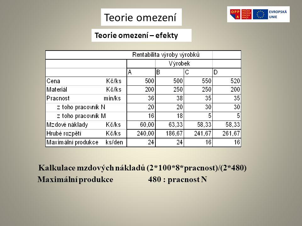 Kalkulace mzdových nákladů (2*100*8*pracnost)/(2*480) Maximální produkce 480 : pracnost N Teorie omezení Teorie omezení – efekty