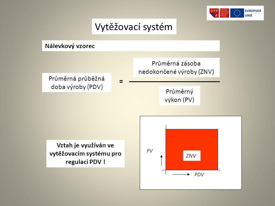 ZNV PV PDV Nálevkový vzorec = Průměrná zásoba nedokončené výroby (ZNV) Průměrný výkon (PV) Vytěžovací systém Průměrná průběžná doba výroby (PDV) Vztah je využíván ve vytěžovacím systému pro regulaci PDV !