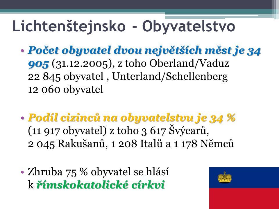 Lichtenštejnsko - Obyvatelstvo Počet obyvatel dvou největších měst je 34 905Počet obyvatel dvou největších měst je 34 905 (31.12.2005), z toho Oberlan