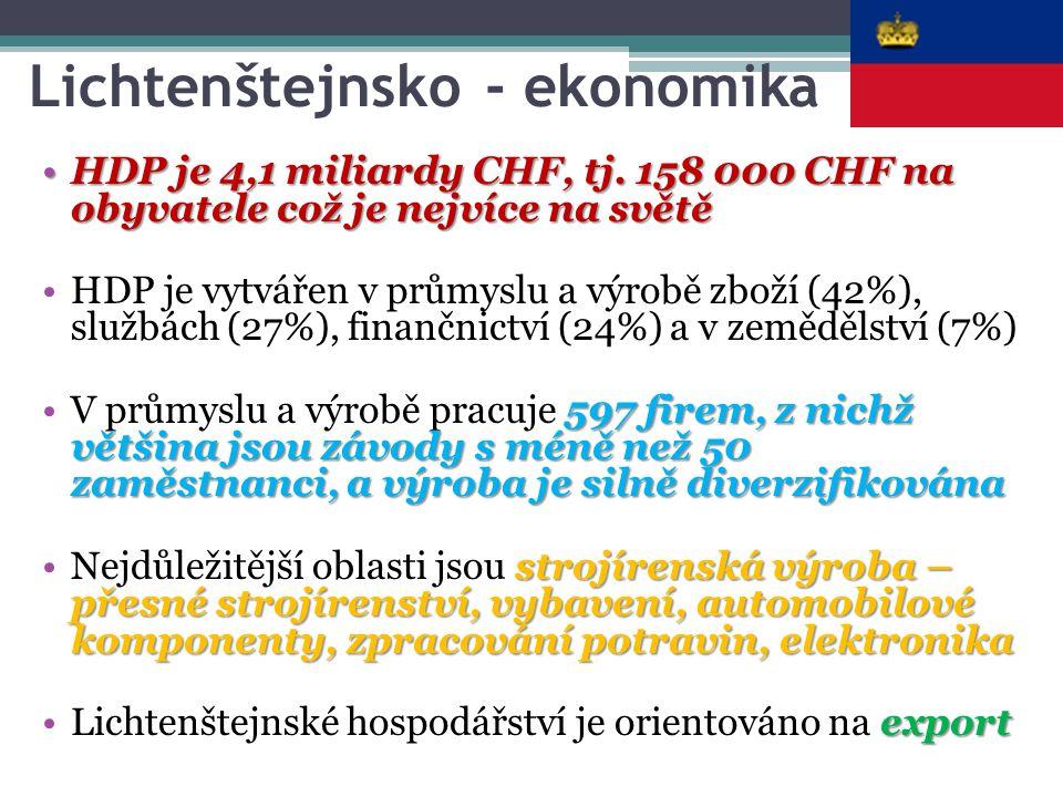 Lichtenštejnsko - ekonomika HDP je 4,1 miliardy CHF, tj. 158 000 CHF na obyvatele což je nejvíce na světěHDP je 4,1 miliardy CHF, tj. 158 000 CHF na o