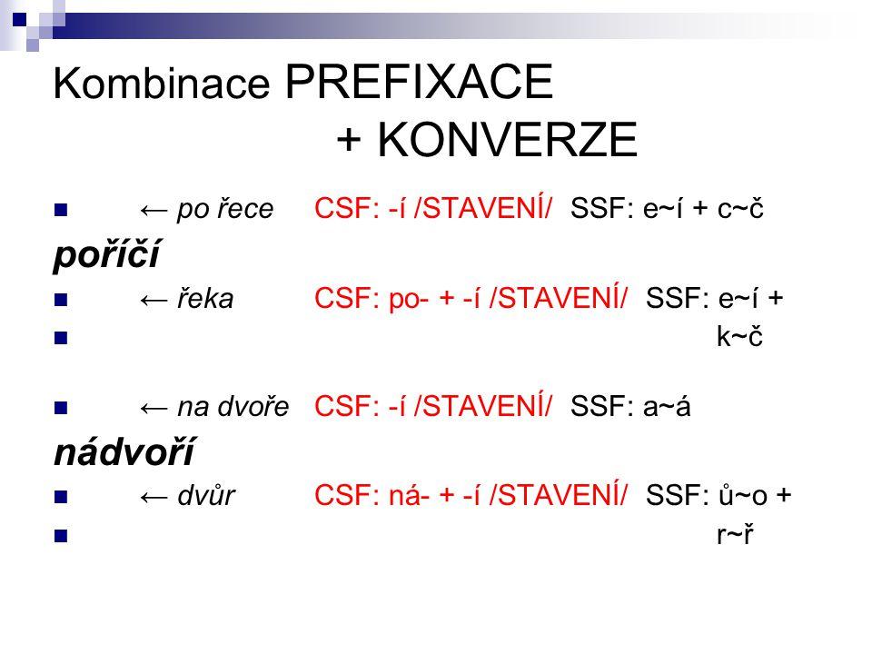 Kombinace PREFIXACE + KONVERZE ← po řeceCSF: -í /STAVENÍ/ SSF: e~í + c~č poříčí ← řekaCSF: po- + -í /STAVENÍ/ SSF: e~í + k~č ← na dvořeCSF: -í /STAVENÍ/ SSF: a~á nádvoří ← dvůrCSF: ná- + -í /STAVENÍ/ SSF: ů~o + r~ř