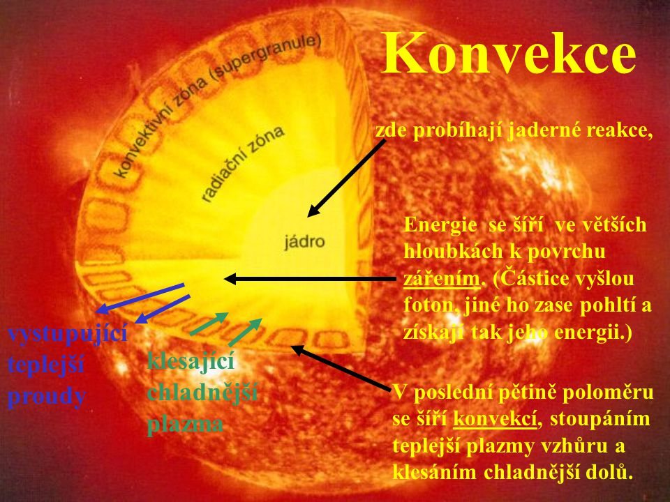 Nitro Slunce Probíhají zde dílčí termonukleární reakce, které vedou k finální rovnici: 1 2 H + 1 3 H ---> 2 4 He + neutron Při přeměně protonu v neutr