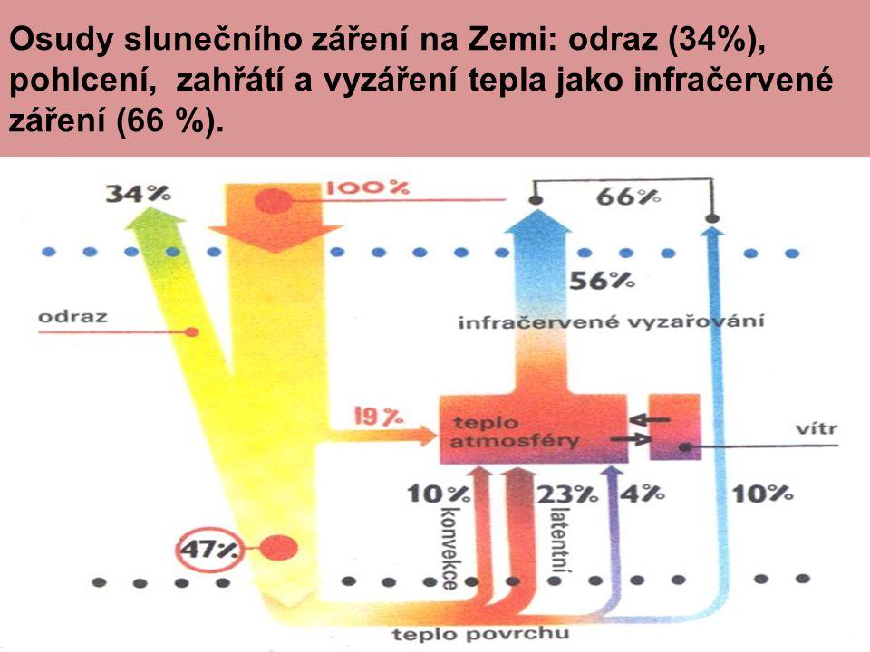 Osudy slunečního záření na Zemi: odraz (34%), pohlcení, zahřátí a vyzáření tepla jako infračervené záření (66 %).