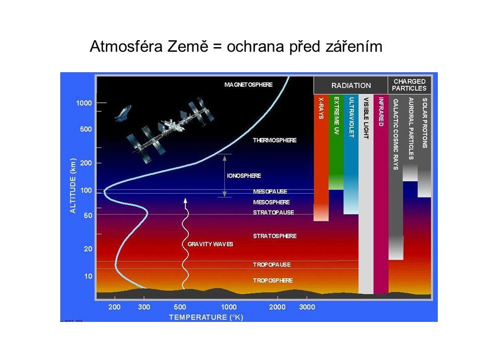 Atmosféra Země = ochrana před zářením 1991 1994