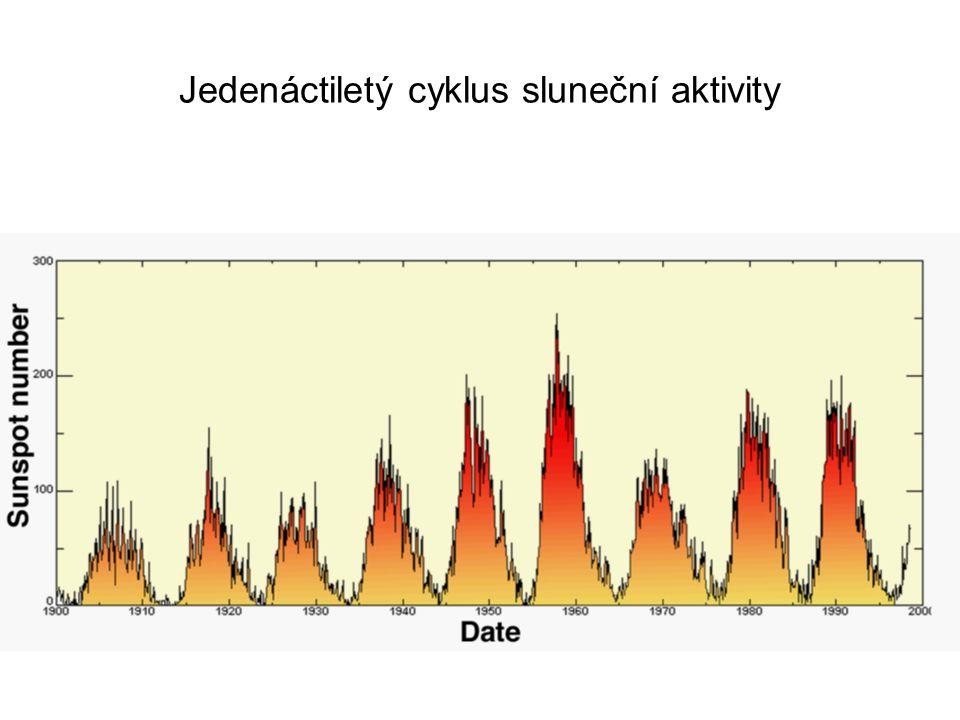 Jedenáctiletý cyklus sluneční aktivity