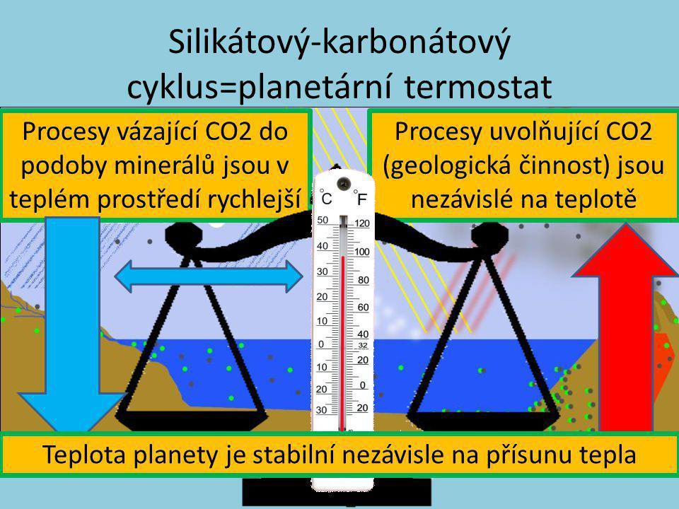 Silikátový-karbonátový cyklus=planetární termostat Procesy vázající CO2 do podoby minerálů jsou v teplém prostředí rychlejší Procesy uvolňující CO2 (g
