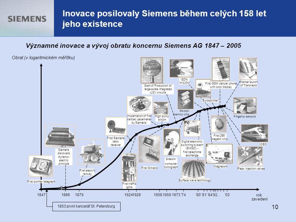 13.10.2005 10 Inovace posilovaly Siemens během celých 158 let jeho existence Významné inovace a vývoj obratu koncernu Siemens AG 1847 – 2005 Digital e