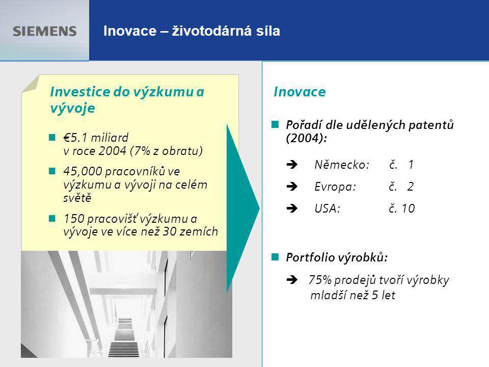 13.10.2005 11 Inovace – životodárná síla Investice do výzkumu a vývoje €5.1 miliard v roce 2004 (7% z obratu) 45,000 pracovníků ve výzkumu a vývoji na