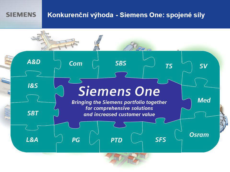 13.10.2005 14 Konkurenční výhoda - Siemens One: spojené síly Com SBS A&D I&S L&A PG PTD TS Med SFS SBT Siemens One Bringing the Siemens portfolio toge