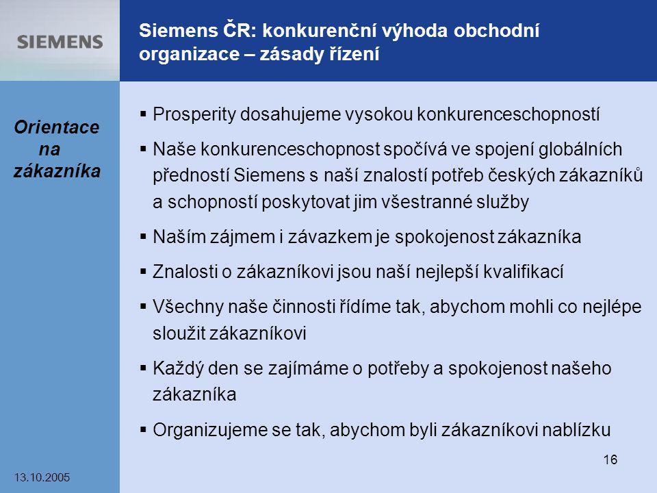 13.10.2005 16 Siemens ČR: konkurenční výhoda obchodní organizace – zásady řízení  Prosperity dosahujeme vysokou konkurenceschopností  Naše konkurenc