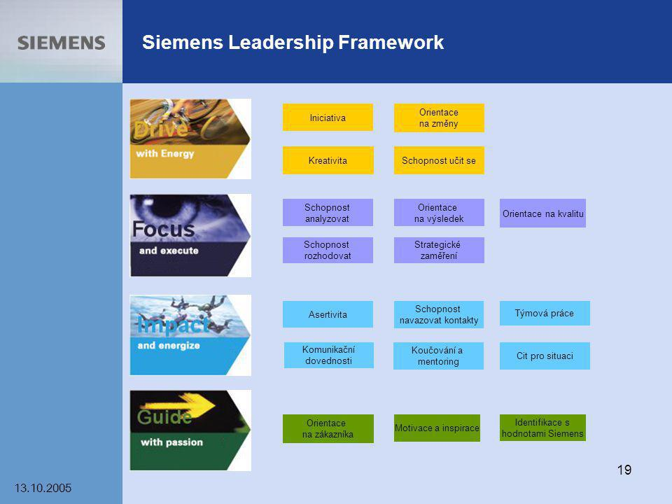 13.10.2005 19 Siemens Leadership Framework Orientace na změny KreativitaSchopnost učit se Iniciativa Orientace na kvalitu Schopnost analyzovat Strateg