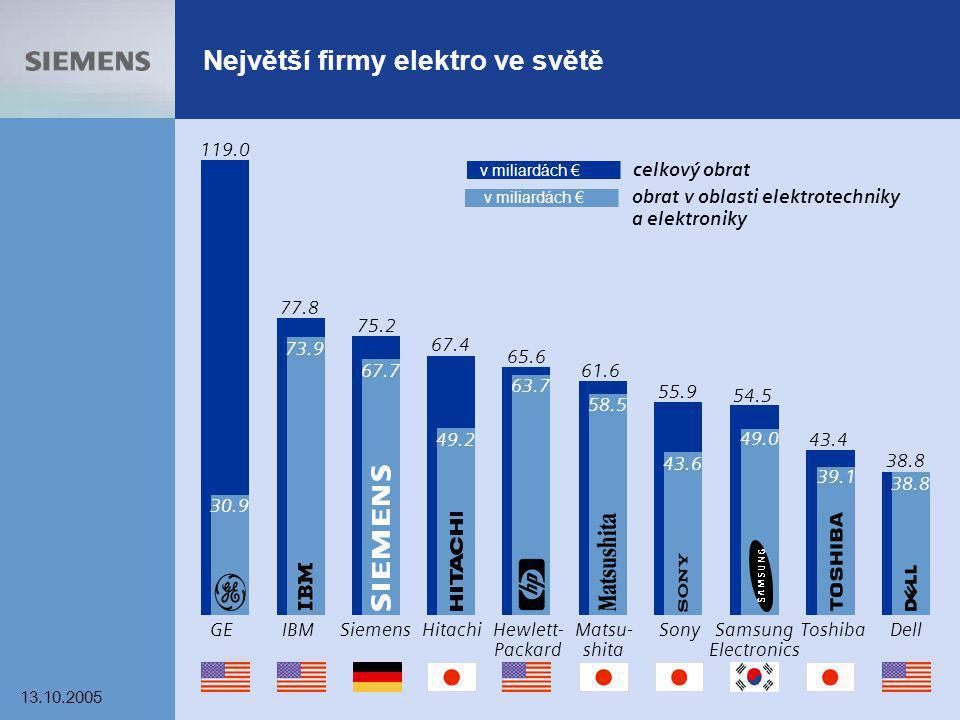 13.10.2005 3 Největší firmy elektro ve světě Sony 55.9 43.6 celkový obrat obrat v oblasti elektrotechniky a elektroniky GEIBMSiemens 119.0 77.8 73.9 7