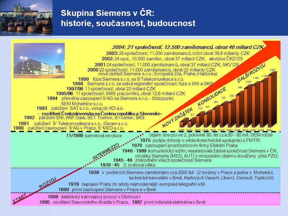 13.10.2005 16 Siemens ČR: konkurenční výhoda obchodní organizace – zásady řízení  Prosperity dosahujeme vysokou konkurenceschopností  Naše konkurenceschopnost spočívá ve spojení globálních předností Siemens s naší znalostí potřeb českých zákazníků a schopností poskytovat jim všestranné služby  Naším zájmem i závazkem je spokojenost zákazníka  Znalosti o zákazníkovi jsou naší nejlepší kvalifikací  Všechny naše činnosti řídíme tak, abychom mohli co nejlépe sloužit zákazníkovi  Každý den se zajímáme o potřeby a spokojenost našeho zákazníka  Organizujeme se tak, abychom byli zákazníkovi nablízku Orientace na zákazníka
