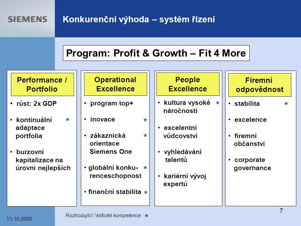 13.10.2005 7 Konkurenční výhoda – systém řízení růst: 2x GDP kontinuální adaptace portfolia burzovní kapitalizace na úrovni nejlepších program top+ in