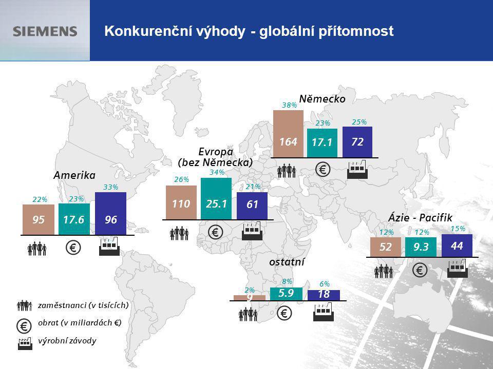 13.10.2005 9 Konkurenční výhody - globální přítomnost Amerika 22% 23% 33% 95 17.6 96 Evropa (bez Německa) 26% 34% 21% 11025.1 61 Německo 38% 23% 25% 1
