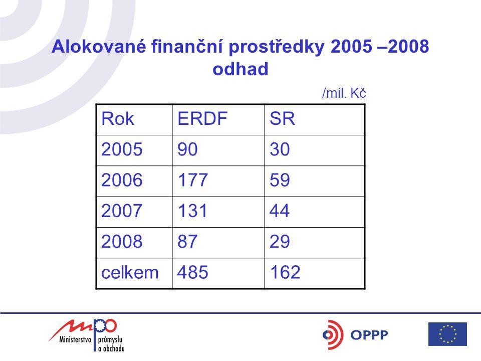 Alokované finanční prostředky 2005 –2008 odhad /mil.