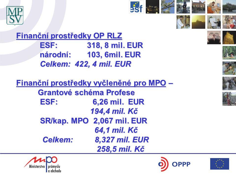 Finanční prostředky OP RLZ ESF: 318, 8 mil. EUR národní:103, 6mil.