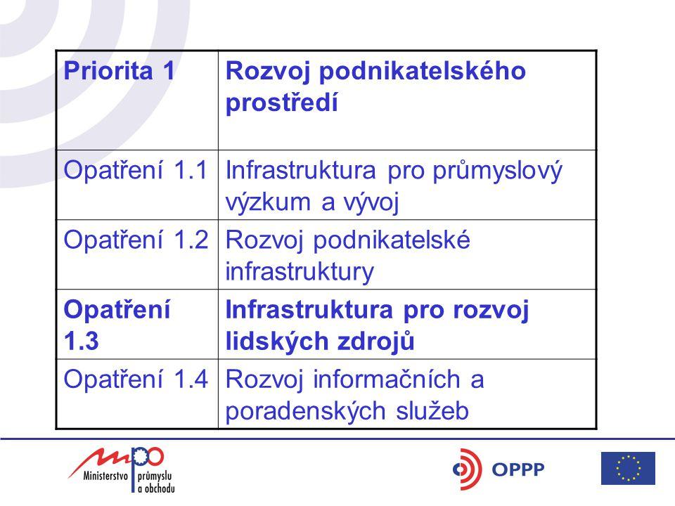 Priorita 1Rozvoj podnikatelského prostředí Opatření 1.1Infrastruktura pro průmyslový výzkum a vývoj Opatření 1.2Rozvoj podnikatelské infrastruktury Opatření 1.3 Infrastruktura pro rozvoj lidských zdrojů Opatření 1.4Rozvoj informačních a poradenských služeb