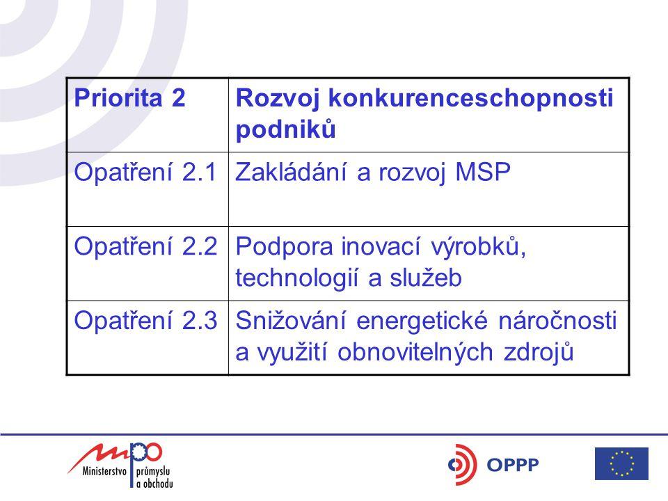 Priorita 2Rozvoj konkurenceschopnosti podniků Opatření 2.1Zakládání a rozvoj MSP Opatření 2.2Podpora inovací výrobků, technologií a služeb Opatření 2.3Snižování energetické náročnosti a využití obnovitelných zdrojů