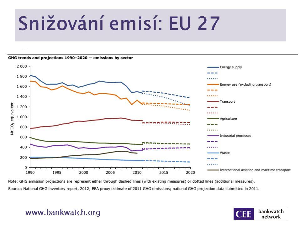 Snižování emisí: EU 27 www.bankwatch.org