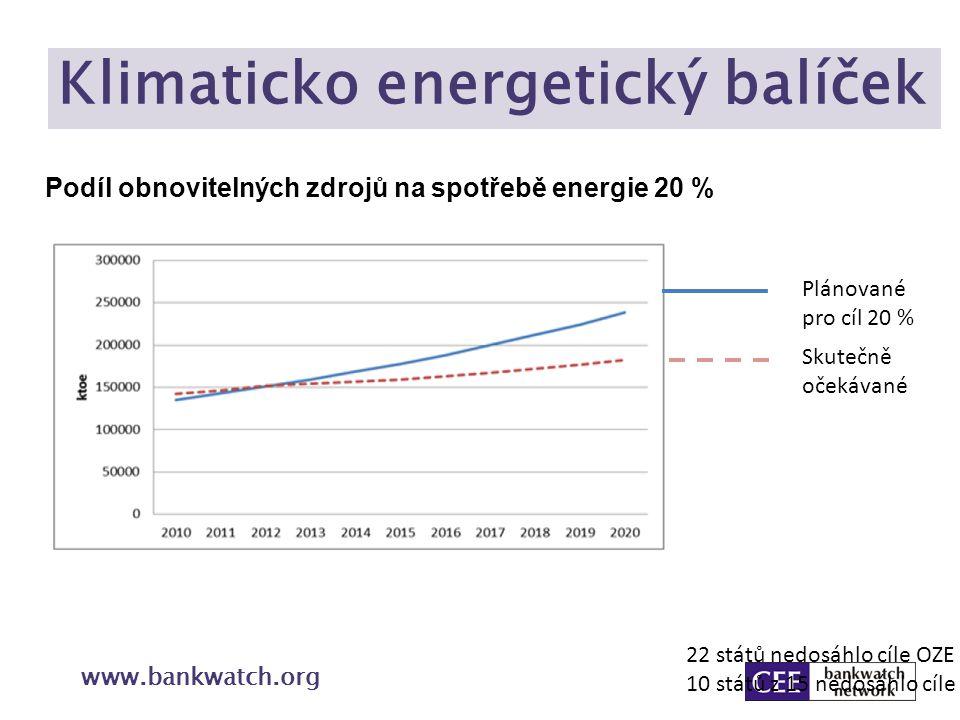 Klimaticko energetický balíček www.bankwatch.org Podíl obnovitelných zdrojů na spotřebě energie 20 % Plánované pro cíl 20 % Skutečně očekávané 22 stát