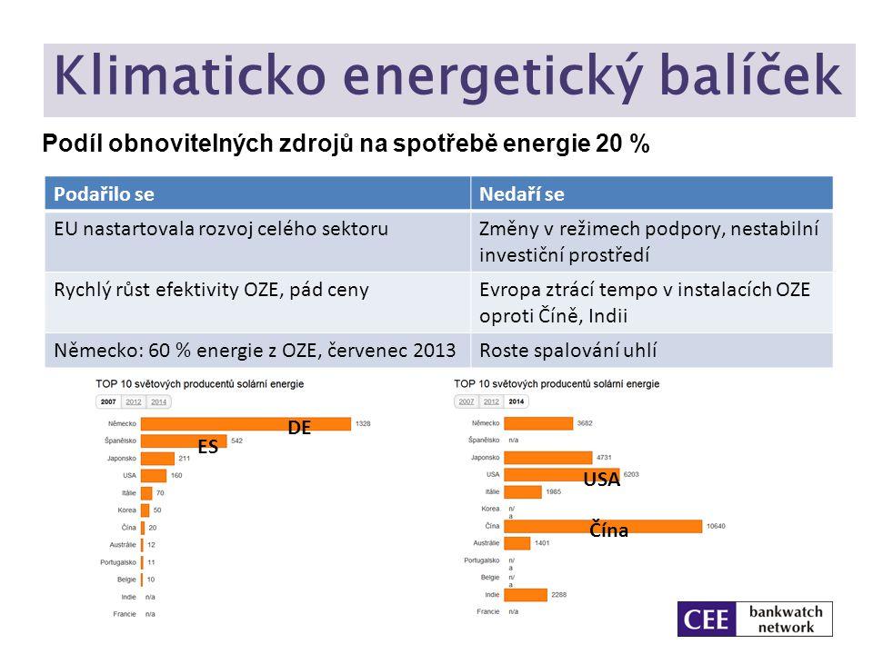 Klimaticko energetický balíček Podíl obnovitelných zdrojů na spotřebě energie 20 % Podařilo seNedaří se EU nastartovala rozvoj celého sektoruZměny v r
