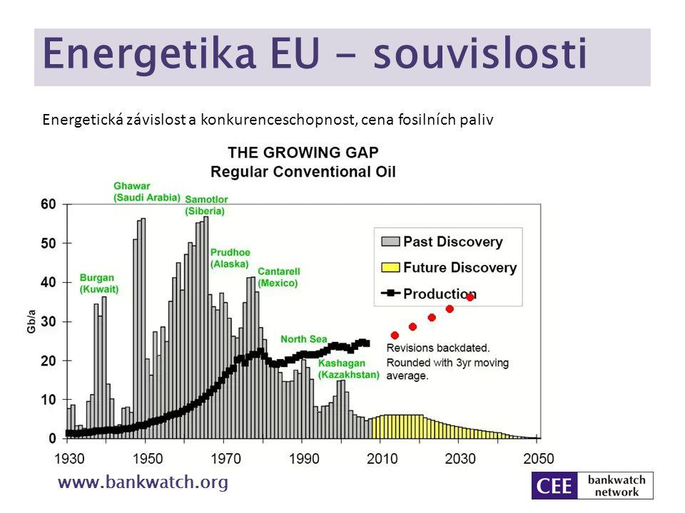 Energetika EU - souvislosti www.bankwatch.org Energetická závislost a konkurenceschopnost, cena fosilních paliv